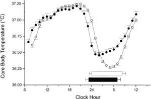 24-uurs temperatuurcurve voorbeeld